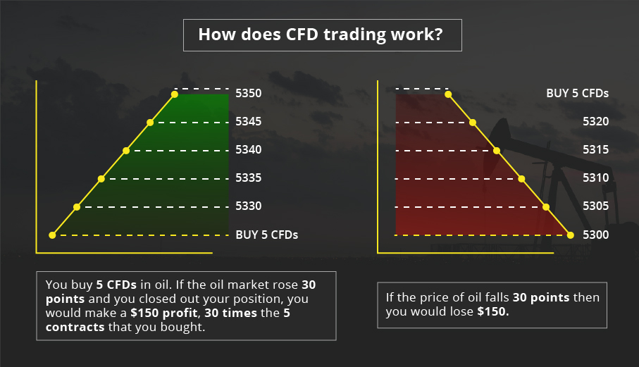 How does CFD trading work